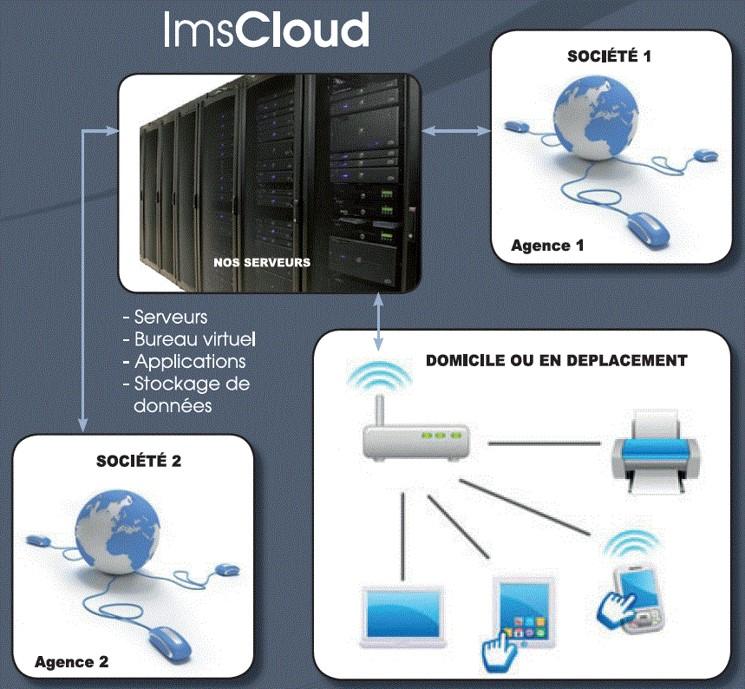 solution cloud pour entreprise
